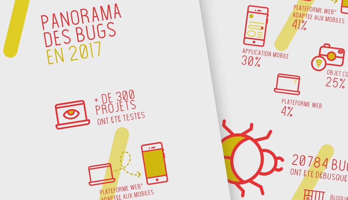 Infographie : le panorama des bugs en 2017