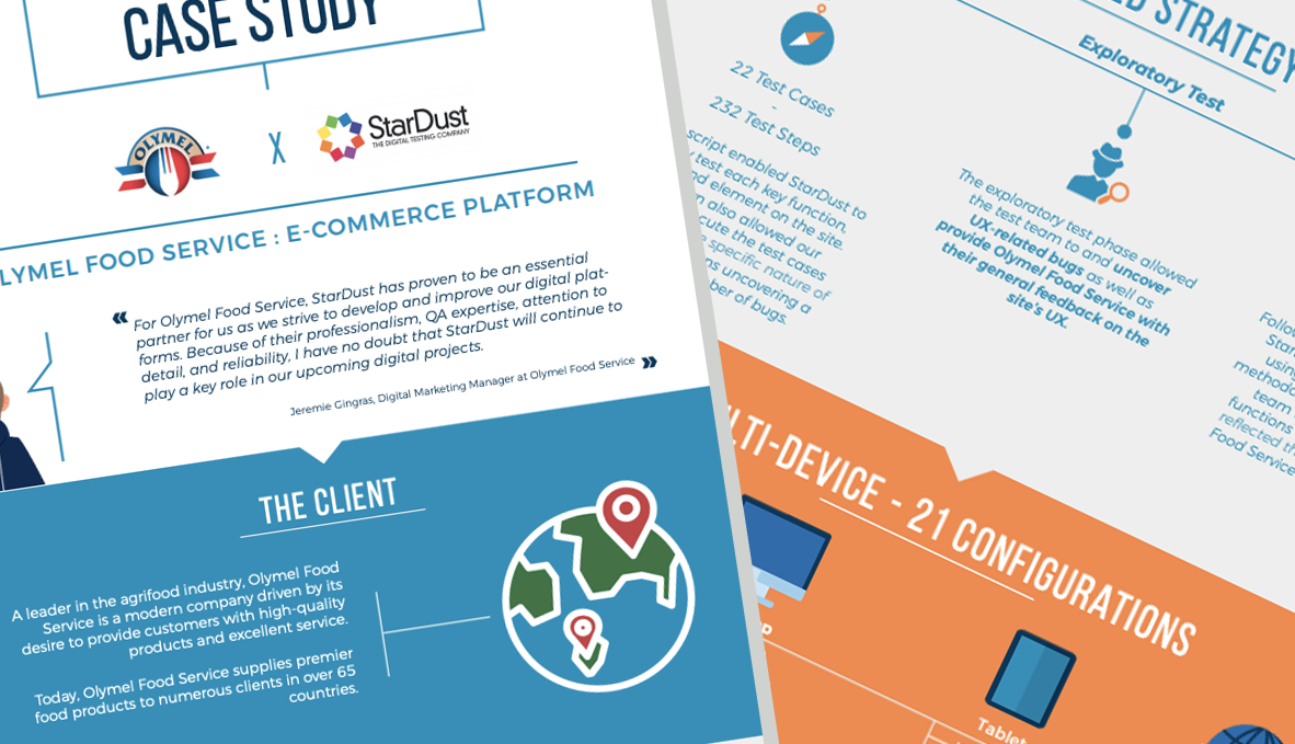 Infographic on B2B e-commerce tests